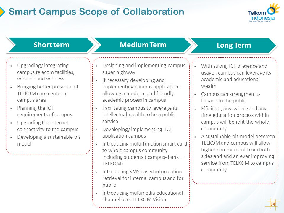 Smart Campus Scope of Collaboration