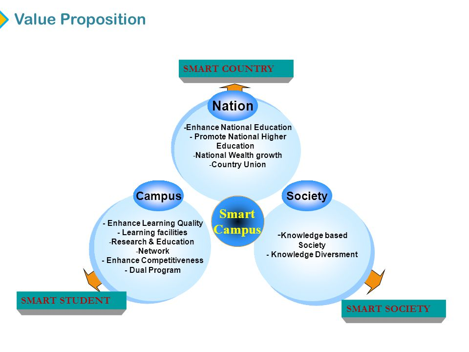 Value Proposition Nation Smart Campus Campus Society SMART COUNTRY