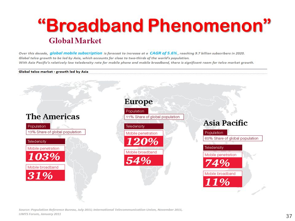 Broadband Phenomenon