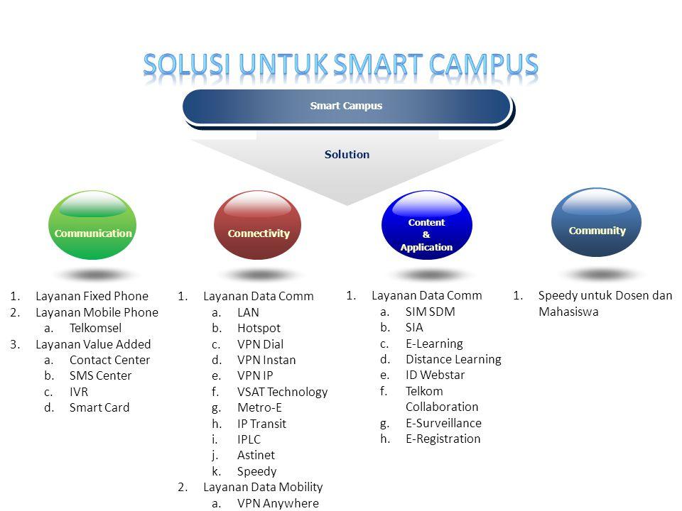 Solusi untuk smart campus