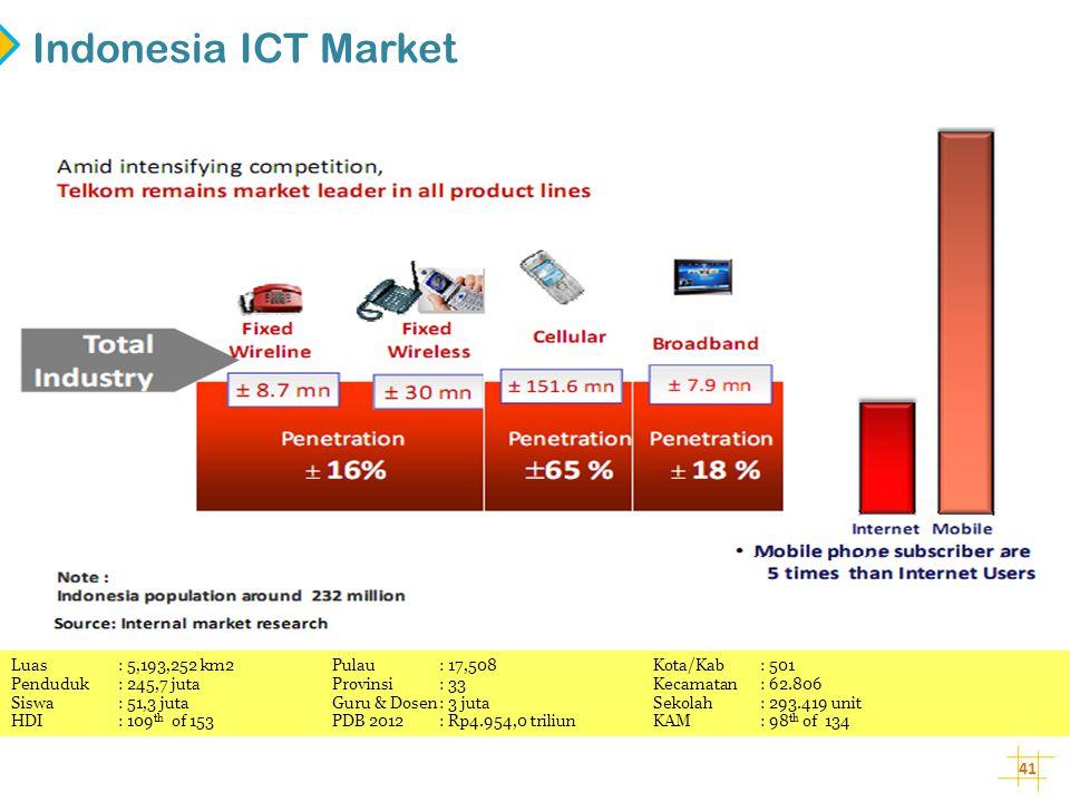 Indonesia ICT Market Luas : 5,193,252 km2 Pulau : 17,508 Kota/Kab : 501. Penduduk : 245,7 juta Provinsi : 33 Kecamatan : 62.806.