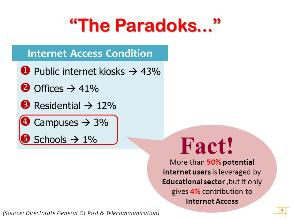 Internet Access Condition