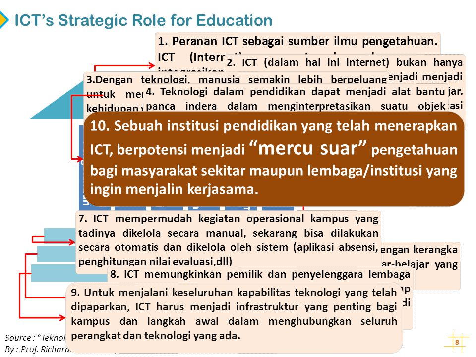 ICT's Strategic Role for Education