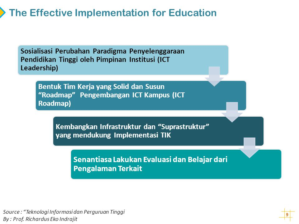 The Effective Implementation for Education