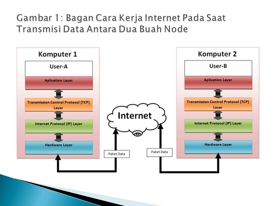 Gambar 1: Bagan Cara Kerja Internet Pada Saat Transmisi Data Antara Dua Buah Node