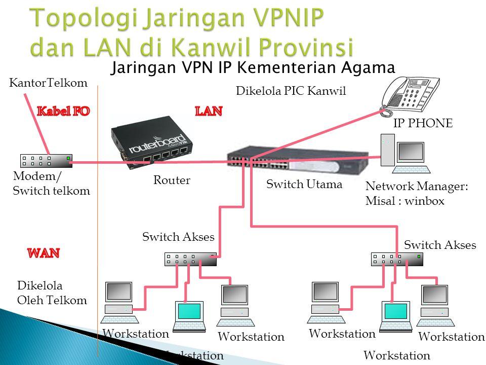 Topologi Jaringan VPNIP dan LAN di Kanwil Provinsi