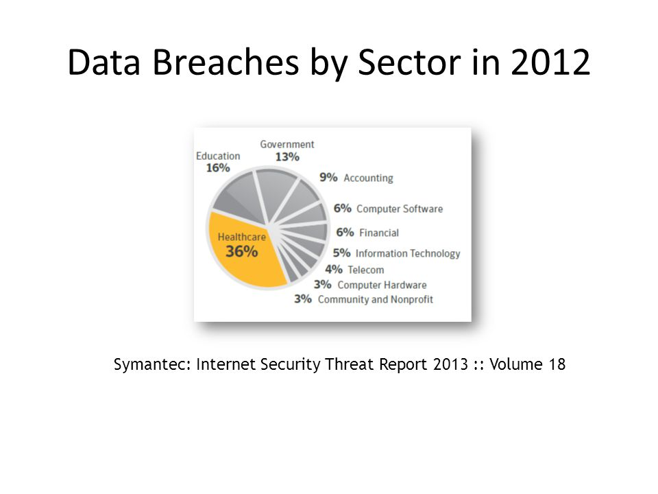 Data Breaches by Sector in 2012