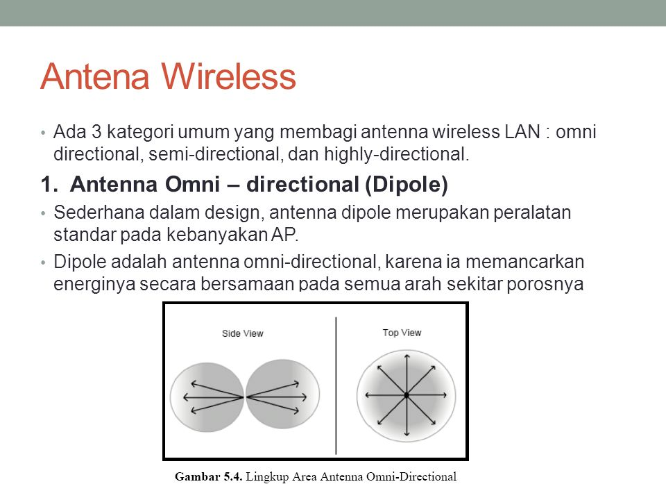 Antena Wireless 1. Antenna Omni – directional (Dipole)