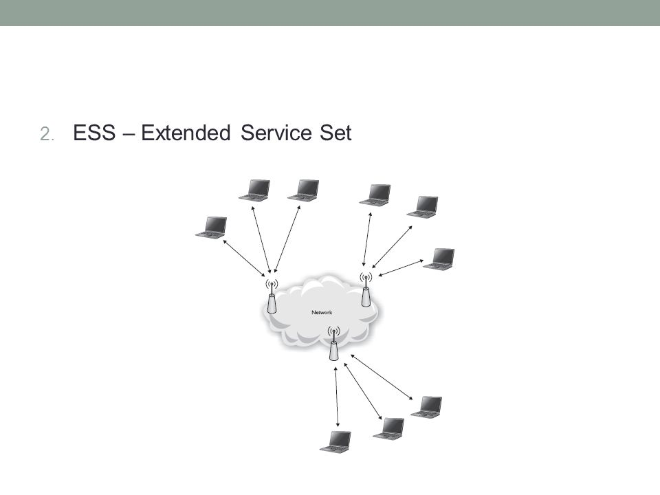 ESS – Extended Service Set