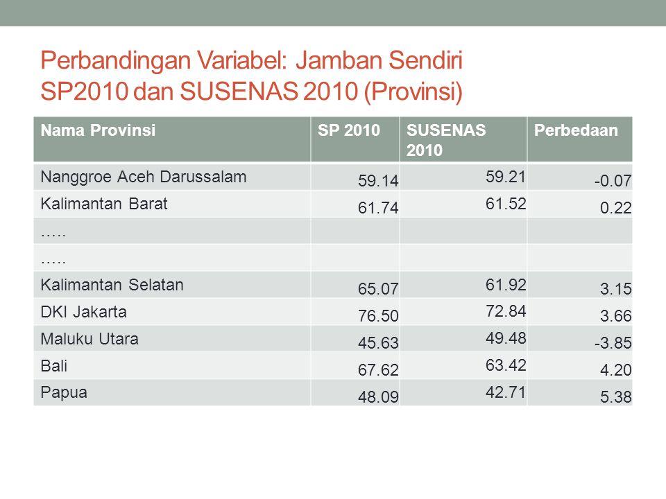Perbandingan Variabel: Jamban Sendiri SP2010 dan SUSENAS 2010 (Provinsi)
