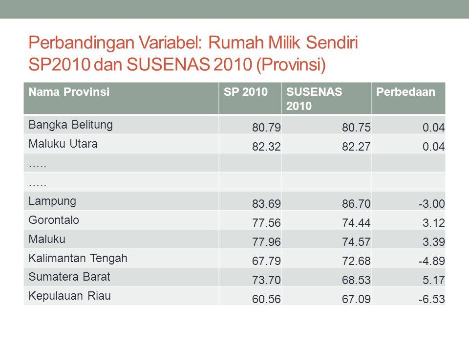 Perbandingan Variabel: Rumah Milik Sendiri SP2010 dan SUSENAS 2010 (Provinsi)