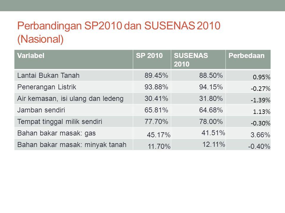 Perbandingan SP2010 dan SUSENAS 2010 (Nasional)