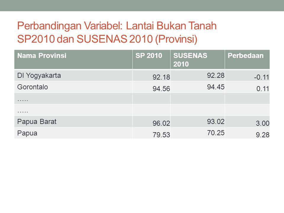 Perbandingan Variabel: Lantai Bukan Tanah SP2010 dan SUSENAS 2010 (Provinsi)