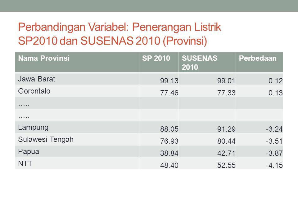 Perbandingan Variabel: Penerangan Listrik SP2010 dan SUSENAS 2010 (Provinsi)