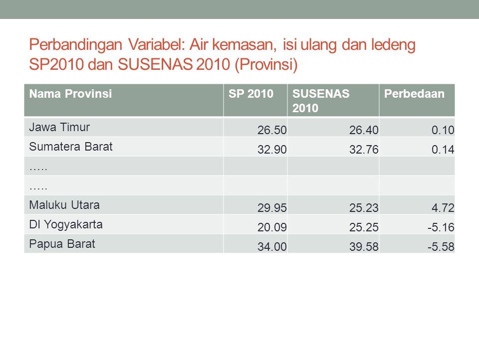 Perbandingan Variabel: Air kemasan, isi ulang dan ledeng SP2010 dan SUSENAS 2010 (Provinsi)