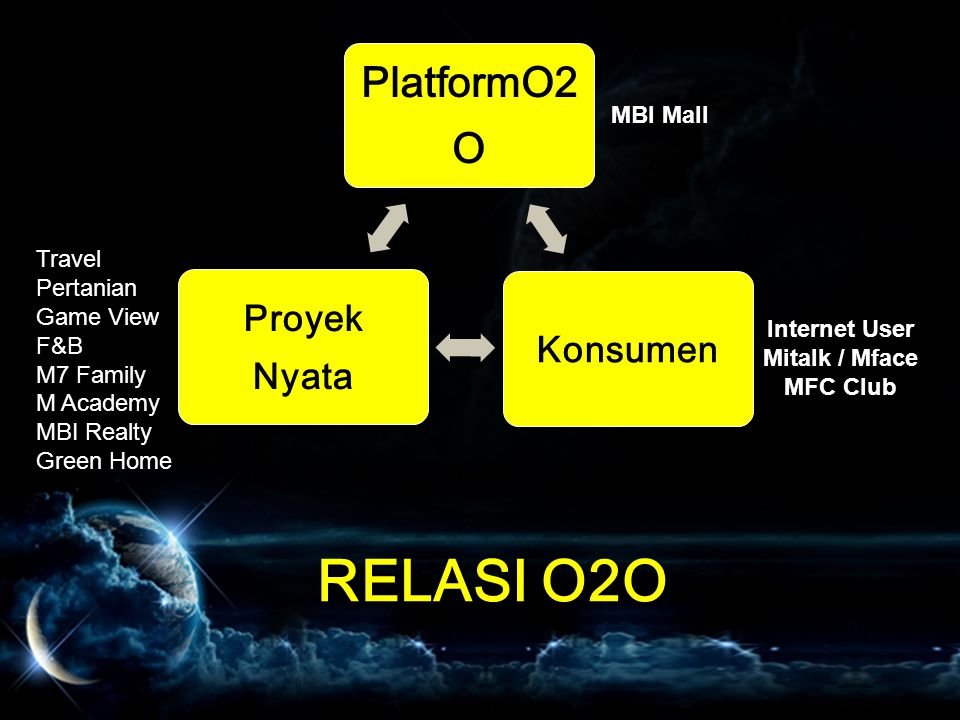 relasi O2O PlatformO2O MBI Mall Travel Pertanian Game View F&B
