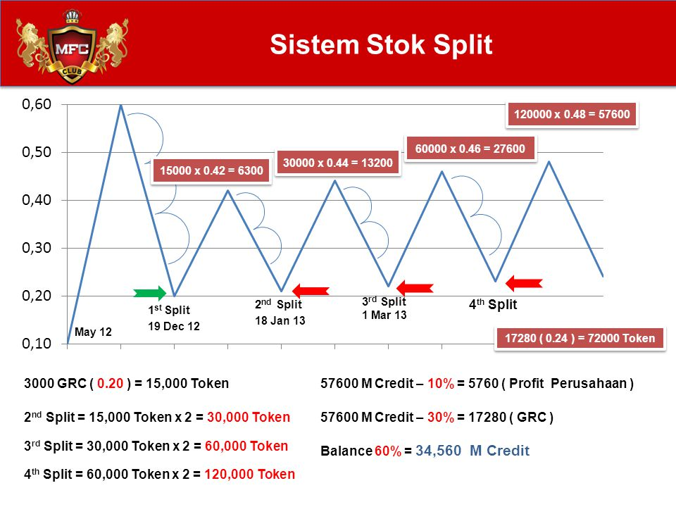 Sistem Stok Split 4th Split 3000 GRC ( 0.20 ) = 15,000 Token