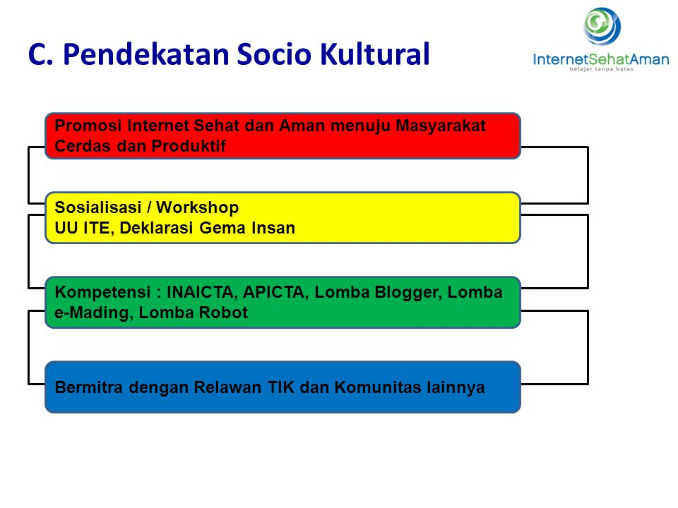 C. Pendekatan Socio Kultural