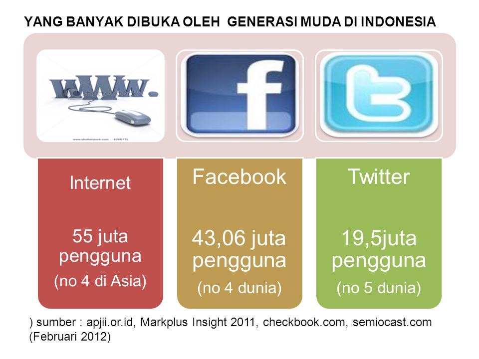 YANG BANYAK DIBUKA OLEH GENERASI MUDA DI INDONESIA