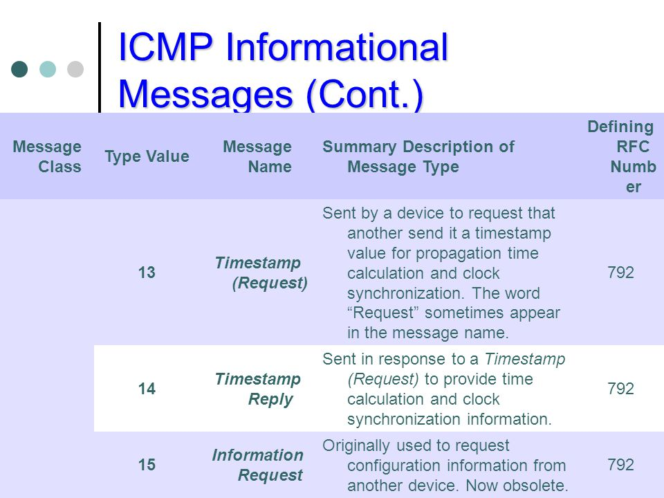 ICMP Informational Messages (Cont.)