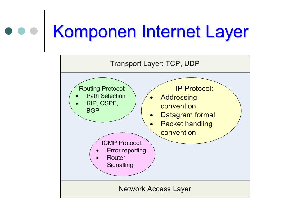 Komponen Internet Layer