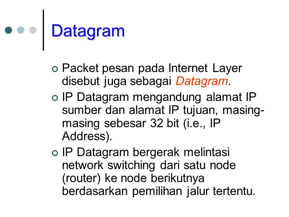 Datagram Packet pesan pada Internet Layer disebut juga sebagai Datagram.
