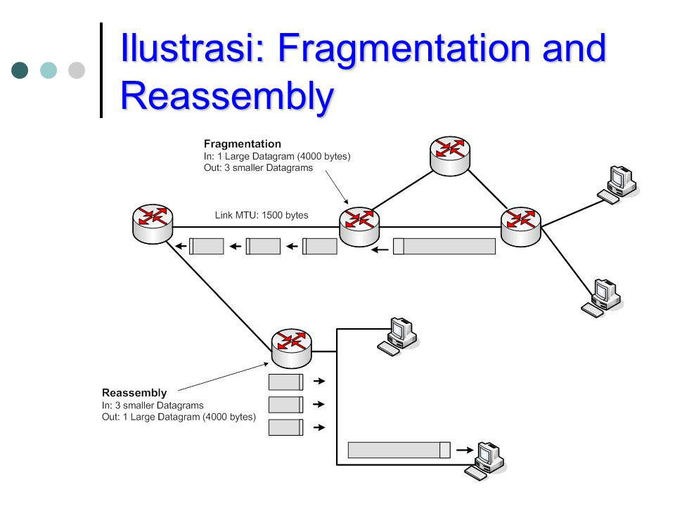 Ilustrasi: Fragmentation and Reassembly
