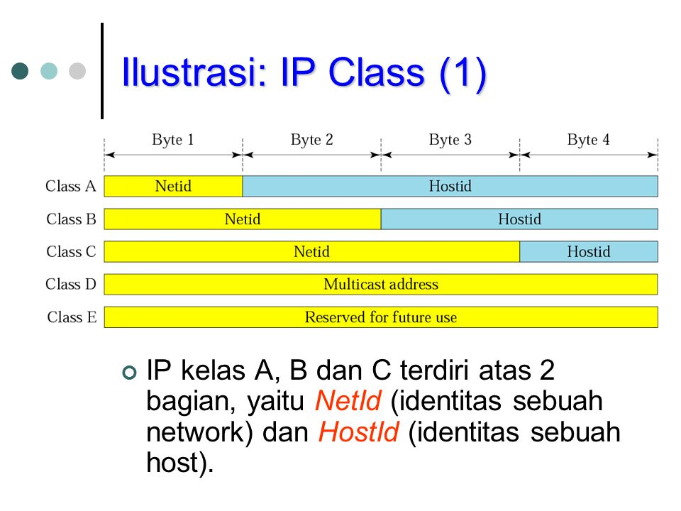 Ilustrasi: IP Class (1) IP kelas A, B dan C terdiri atas 2 bagian, yaitu NetId (identitas sebuah network) dan HostId (identitas sebuah host).