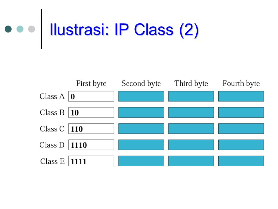 Ilustrasi: IP Class (2)