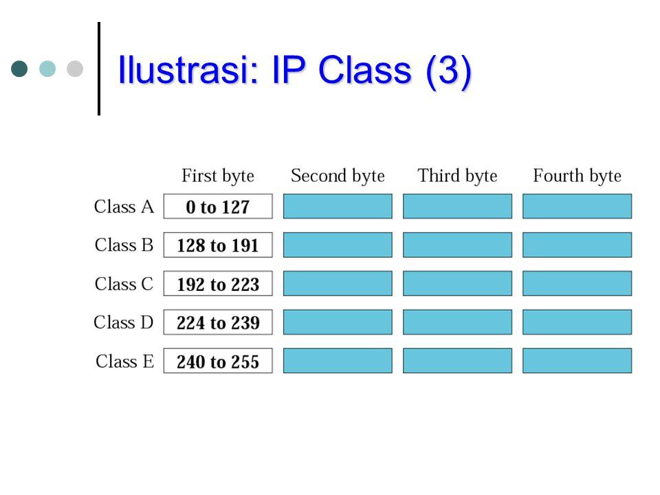 Ilustrasi: IP Class (3)