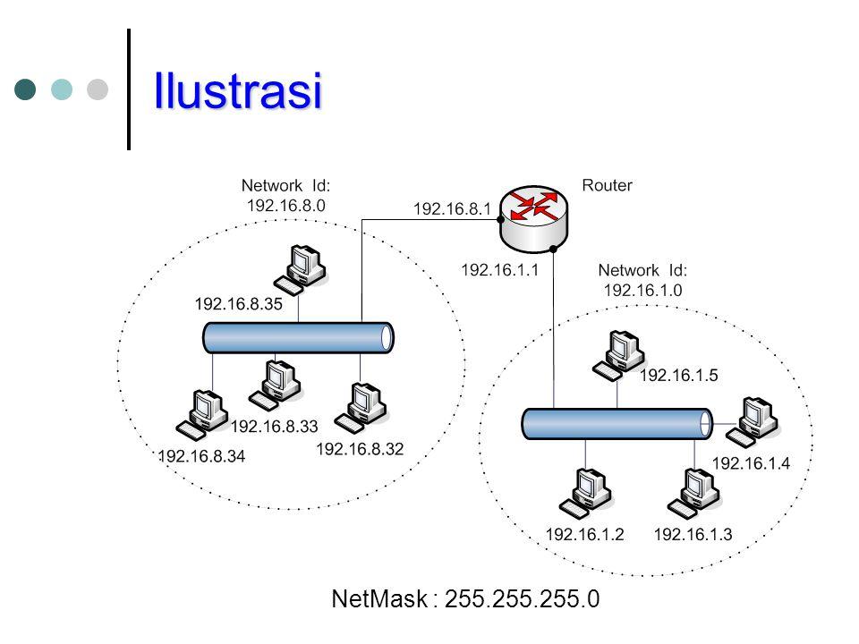 Ilustrasi NetMask : 255.255.255.0