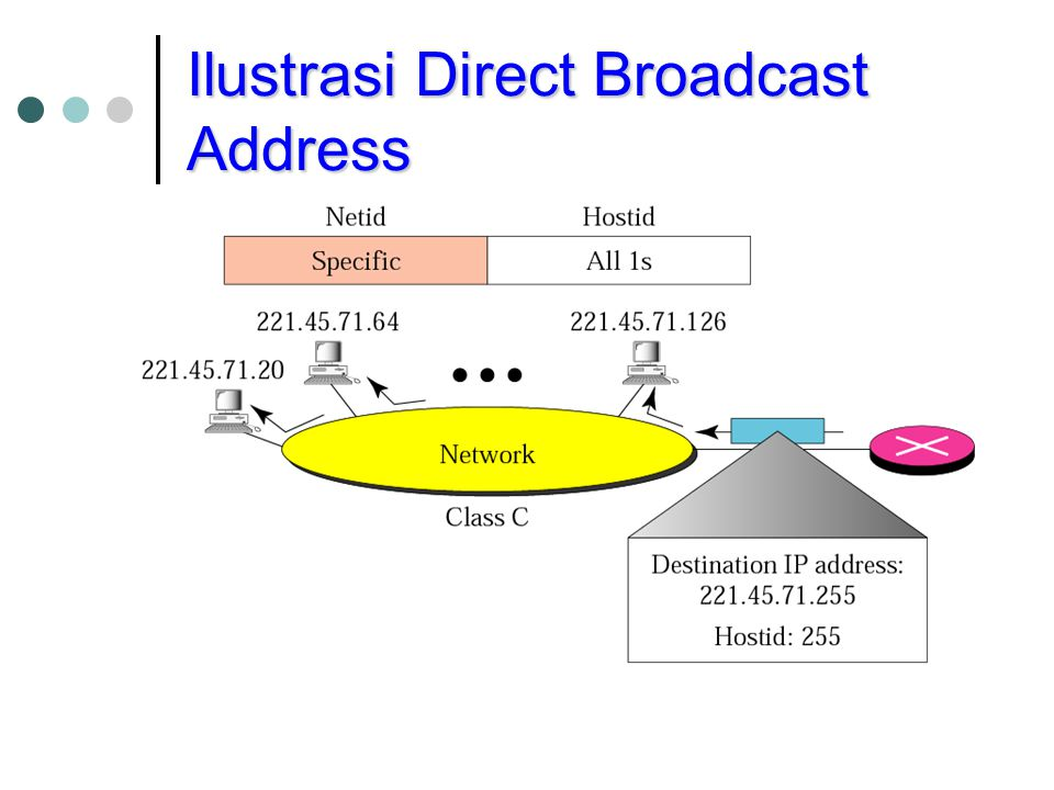 Ilustrasi Direct Broadcast Address