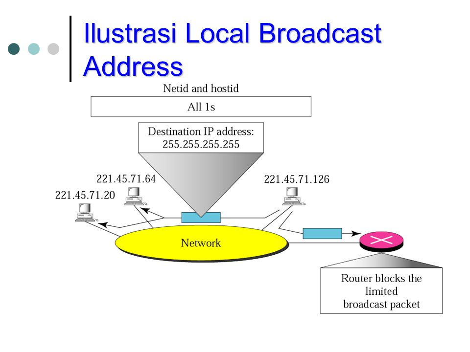 Ilustrasi Local Broadcast Address