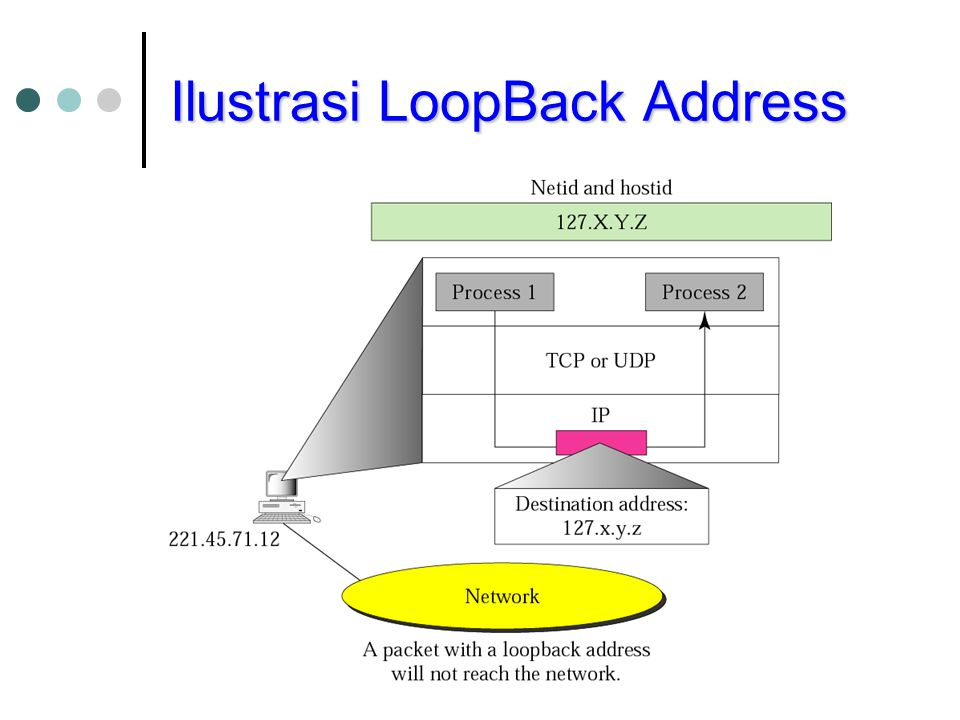 Ilustrasi LoopBack Address