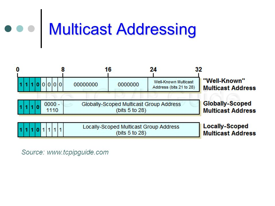 Multicast Addressing Source: www.tcpipguide.com