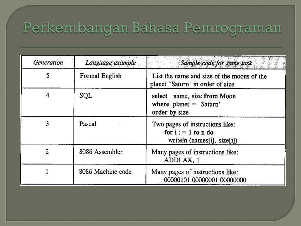 Perkembangan Bahasa Pemrograman