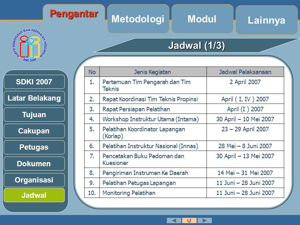 Pengantar Metodologi Modul Lainnya Jadwal (1/3)