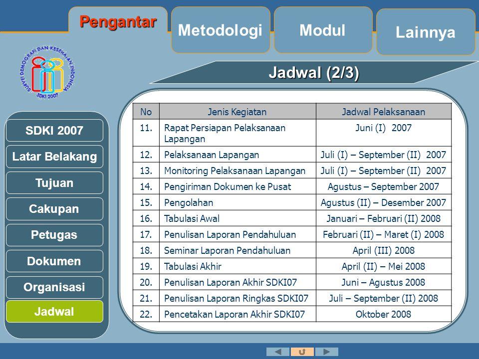 Pengantar Metodologi Modul Lainnya Jadwal (2/3)