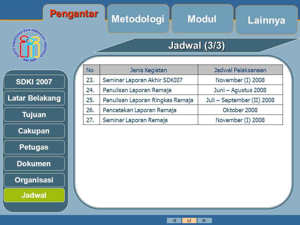 Pengantar Metodologi Modul Lainnya Jadwal (3/3)