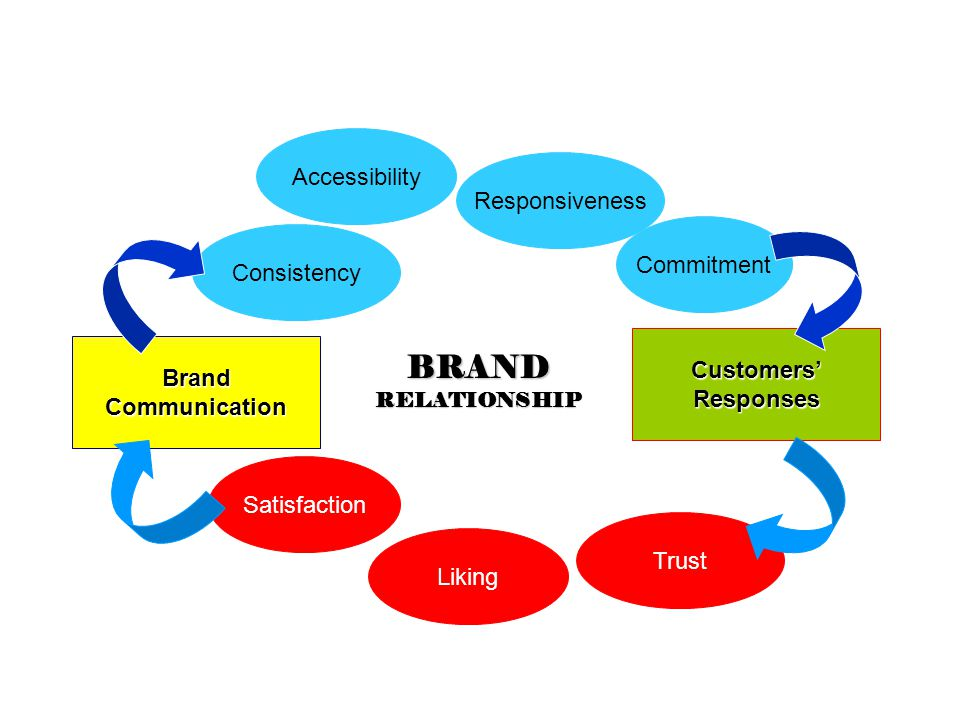 BRAND Accessibility Responsiveness Commitment Consistency Customers'