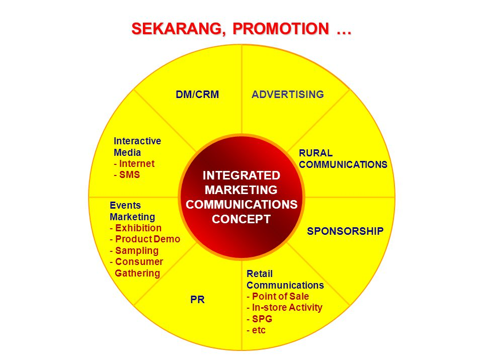 SEKARANG, PROMOTION … INTEGRATED MARKETING COMMUNICATIONS CONCEPT