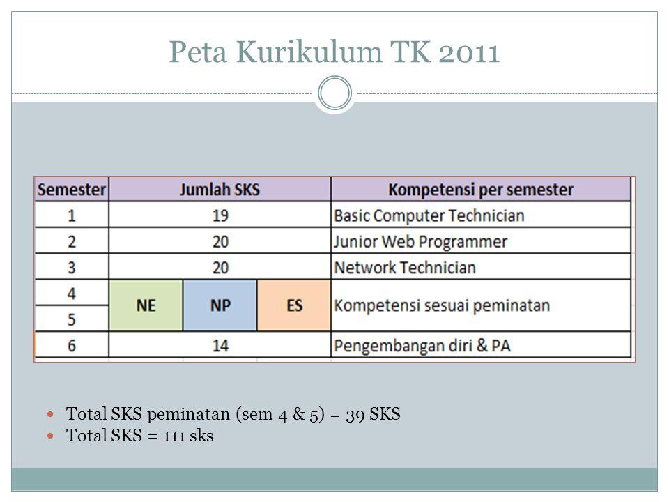 Peta Kurikulum TK 2011 Total SKS peminatan (sem 4 & 5) = 39 SKS
