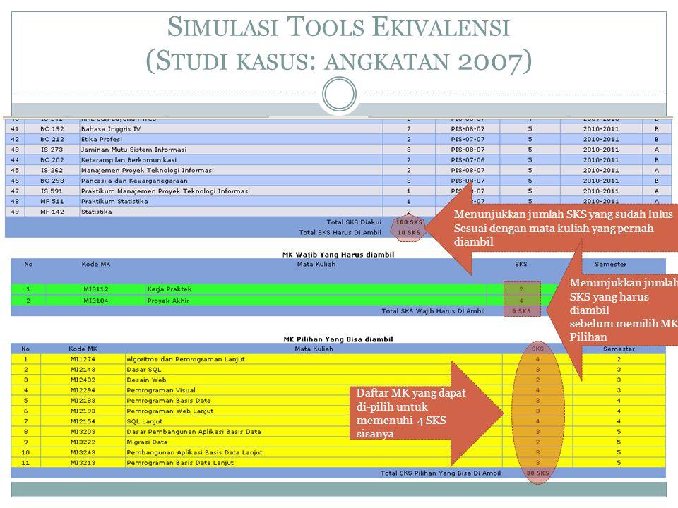 Simulasi Tools Ekivalensi (Studi kasus: angkatan 2007)