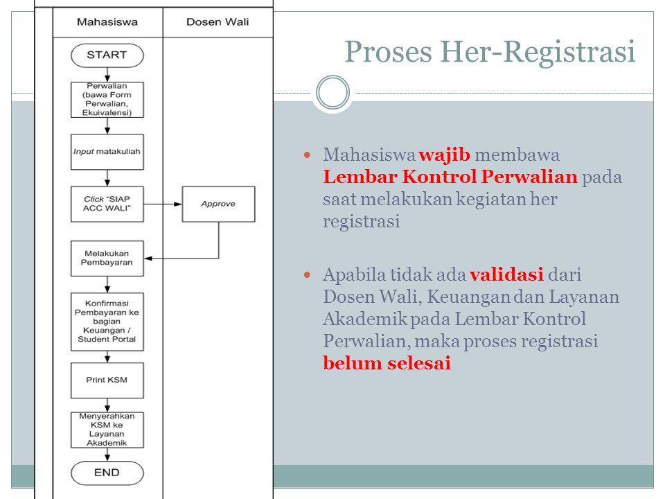 Proses Her-Registrasi