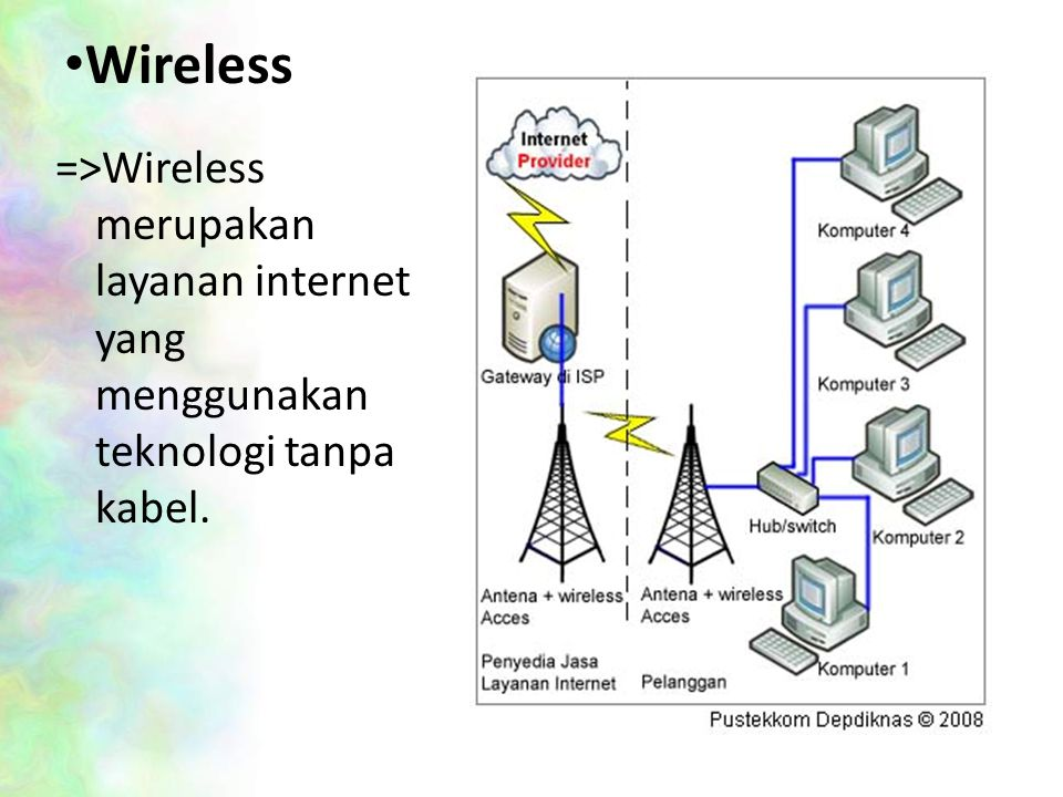 Wireless =>Wireless merupakan layanan internet yang menggunakan teknologi tanpa kabel.