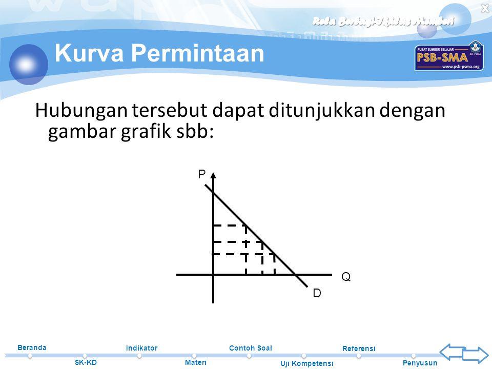 Kurva Permintaan Hubungan tersebut dapat ditunjukkan dengan gambar grafik sbb: P Q D