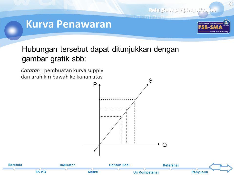 Kurva Penawaran Hubungan tersebut dapat ditunjukkan dengan gambar grafik sbb: Catatan : pembuatan kurva supply dari arah kiri bawah ke kanan atas.