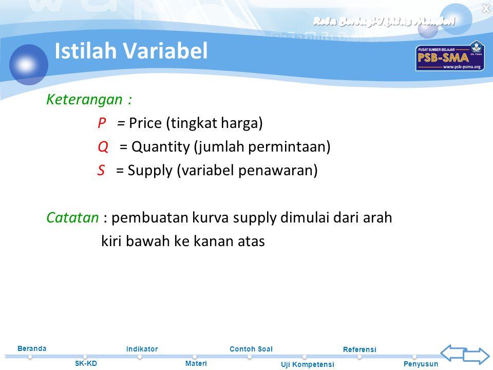 Istilah Variabel Keterangan : P = Price (tingkat harga)