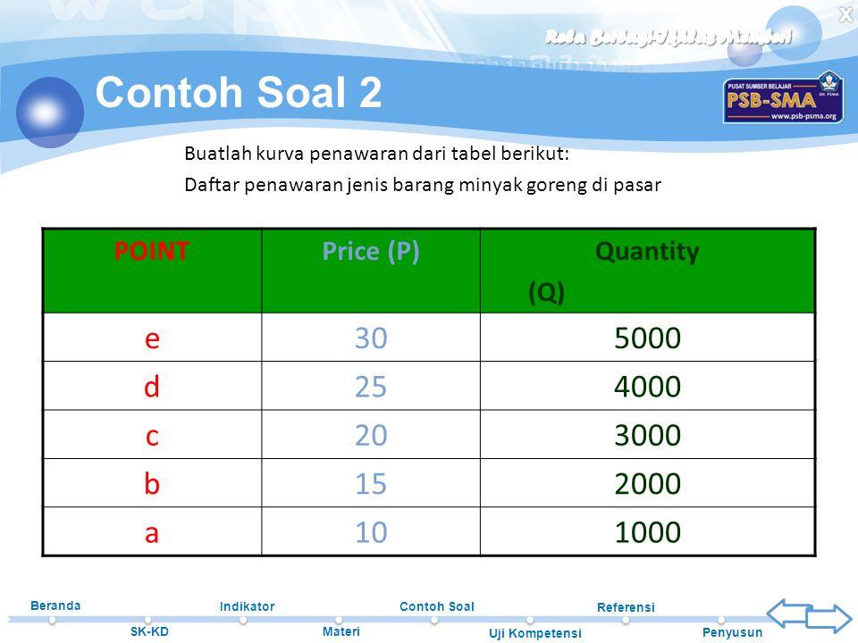 Contoh Soal 2 e 30 5000 d 25 4000 c 20 3000 b 15 2000 a 10 1000 POINT