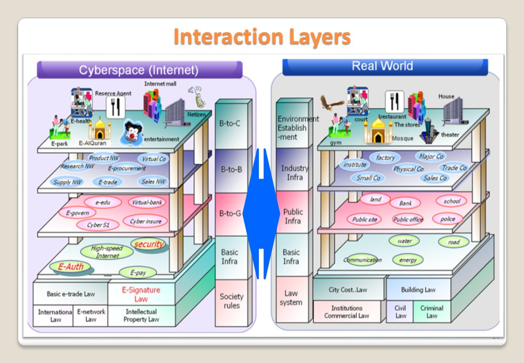 Interaction Layers